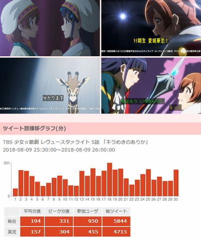 円盤 夏 アニメ